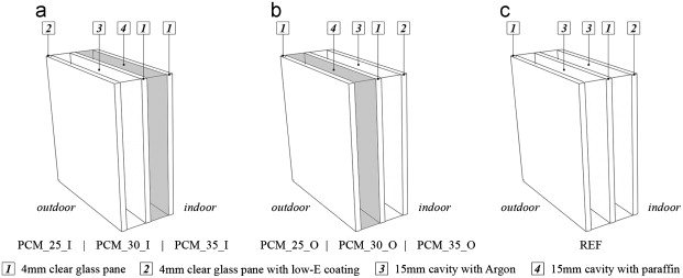 Scheme of the simulated triple-pane PCM glazing systems and reference glazing.