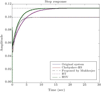 The step response of full order and reduced order model by the proposed method ...