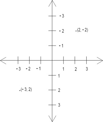 Cartesian plane for the position of rectangles.