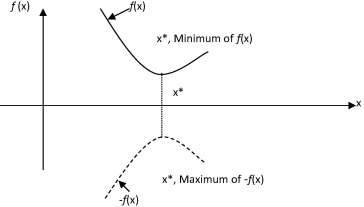 Minimum of f(x) is the same as maximum of −f(x).