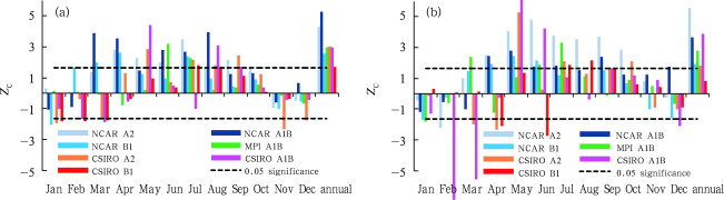 Statistics of Mann-Kendall test for basin-averaged annual and monthly (a) ...