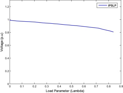 P–V curve of the weakest bus for case 3.1 (IPSLP).