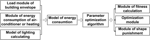 Modules of energy-saving design algorithm.