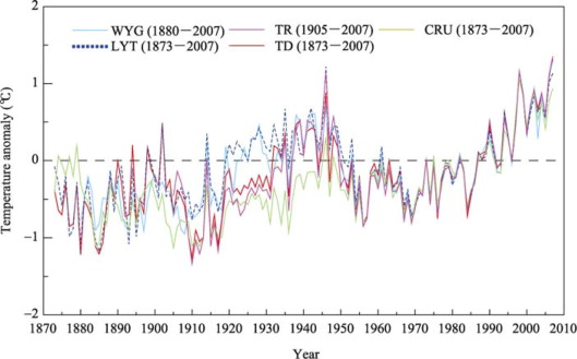 Annual mean temperature anomaly series (relative to 1971–2000) in China