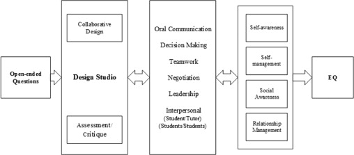 Relations between the main concept of the design studio and EQ.