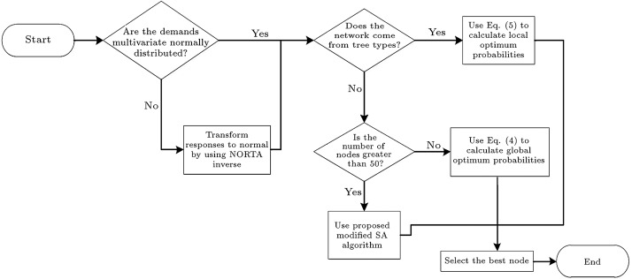 Flowchart of the proposed method.