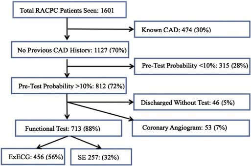 Flow of patients from presentation to initial test (ExECG or SE). RACPC: Rapid ...