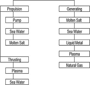 review of magnetohydrodynamic pump applications al habahbeh et al rh scipedia com Pool Pump 220V Wiring Diagram Pool Pump Switch Wiring Diagram