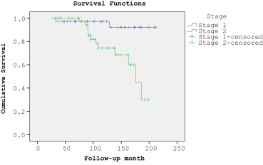 Overall patient survival analysis (Stages 1 and 2).