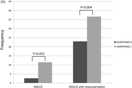 Comparison of MACCE and MACCE with revascularization between the ezetimibe(+) ...