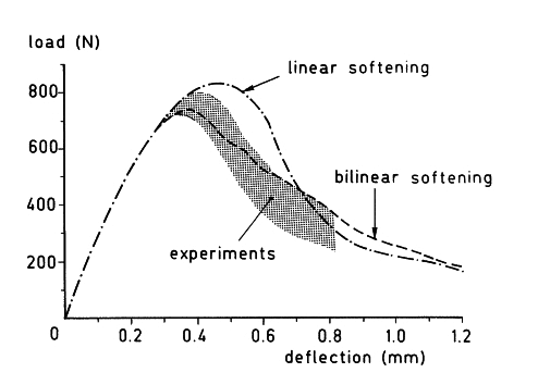 Experimental and numerical results reported by Rots et al (1985).