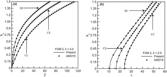 Free vibration analysis of pre-stressed FGM Timoshenko beams under