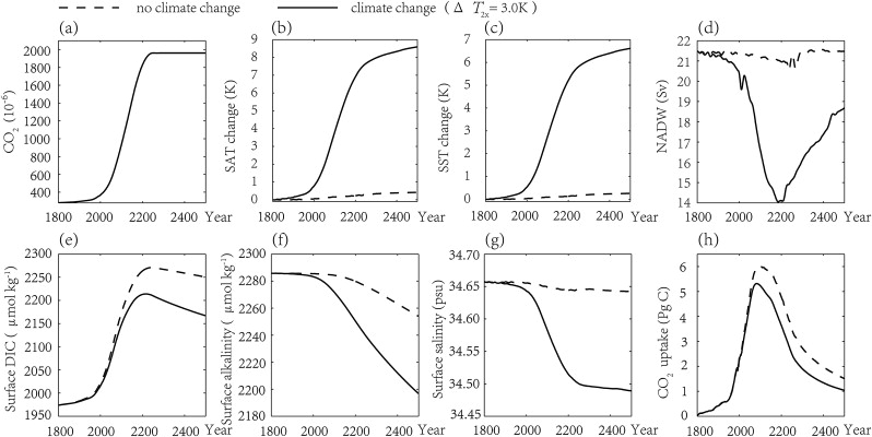 Time series with (solid lines) and without (dashed lines) climate change, (a) ...