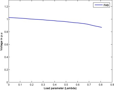 P–V curve of the weakest bus for case 1.1 (FAS).