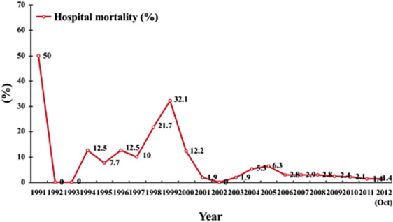 Yearly hospital mortality of liver transplants at Queen Mary Hospital, Hong ...