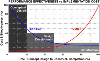 Relationship between building performance and cost of implementation.