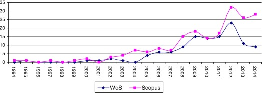Evolution of the number of articles collected on wine tourism in WoS and ...