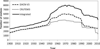 Yearly station numbers during 1900–2011 from the integrated dataset, GHCN-V3, ...