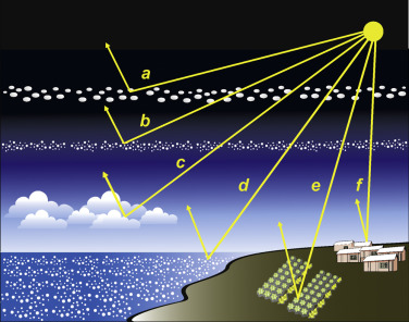 Schematic diagram illustrating solar geoengineering approaches, a—using space ...