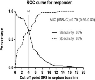 Title: ROC curve for responder.Legend: Receiver operating characteristic curves ...