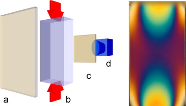 Left: setup of the calibration experiments – (a) polarizer, (b) specimen with ...