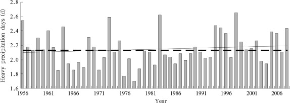 Annual variations of national averaged heavy precipitation days for 1956–2008 in ...