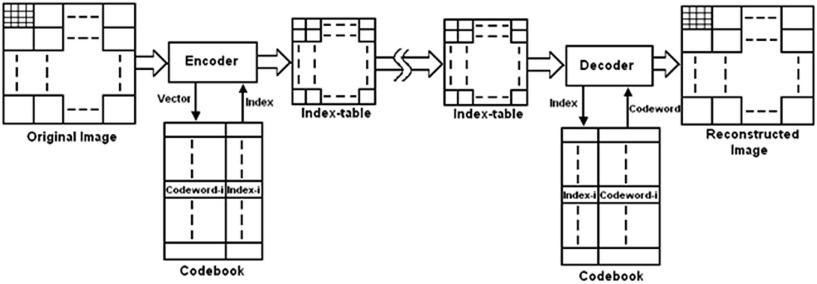 Fast vector quantization using a Bat algorithm for image