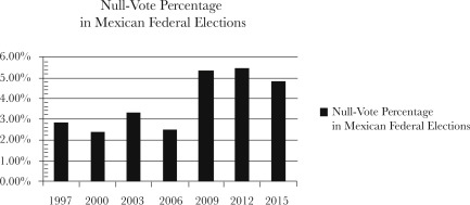 Null-Vote Percentage in Mexican Federal ElectionsData obtained from José Luis ...
