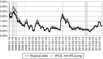 IPCS and IPCcomps historical standard deviation. This figure shows the ...