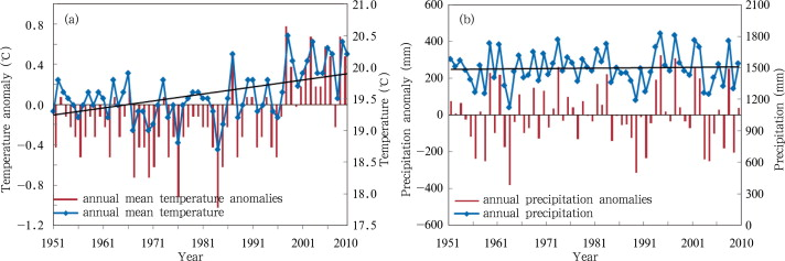 Annual mean temperature (a) and annual precipitation (b) and the linear trend in ...