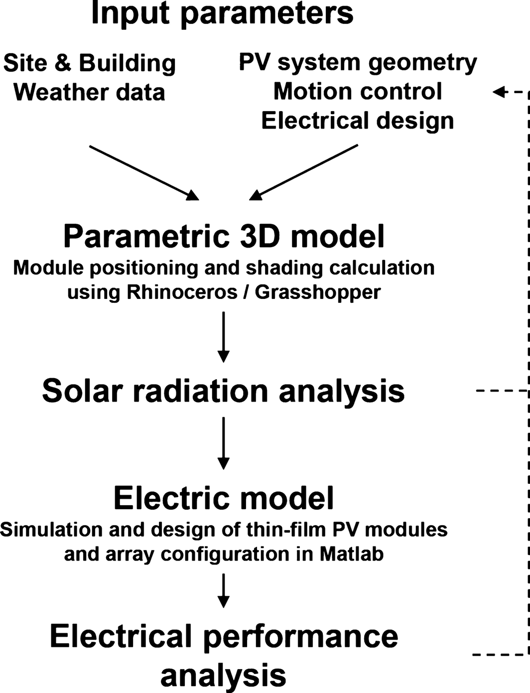 Parametric analysis and systems design of dynamic photovoltaic