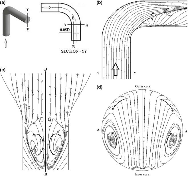 numerical study on flow separation in 90 u00b0 pipe bend under