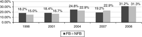 Percentage of businesses with negative financial return (1998–2008): comparison ...