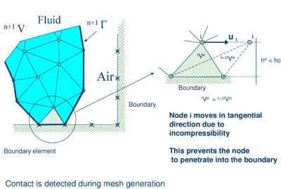 Modelling of contact between the melting object and a fixed boundary