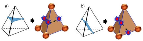 Cutting planes in a tetrahedron. a) One node disconnect b) Two nodes disconnected.
