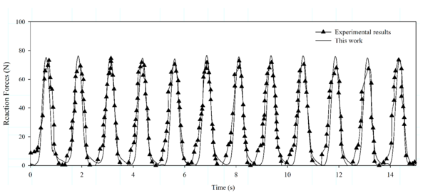 Validation of the non-linear FEM mooring model. Case 3: comparison between the experimental and numerical cable top end reaction forces. Rotational period Tr = 3.5 s.
