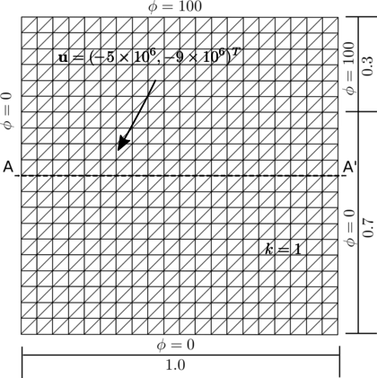 Square domain with non-uniform Dirichlet conditions, downwards diagonal velocity and zero source. Mesh of 2×20×20 three-noded triangles