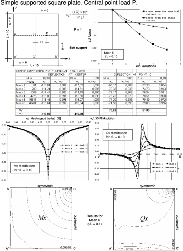 Simple supported square plate (soft support) under central point load. Convergence of  central   deflection for different thicknesses. Upper curves show convergence of the   vertical deflection and the shear angles for a thick plate with the number   of iterations. Lower curves show the distribution of Mₓ and Qₓ along the   central line and their contours
