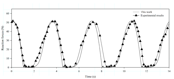 Validation of the nonl-inear FEM mooring model. Case 3: comparison between the experimental and numerical cable top end reaction forces. Rotational period Tr = 1.25 s.