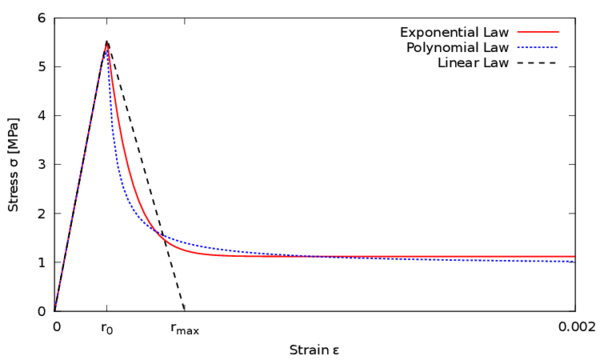 Unidimensional stress-strain curves for different damage evolution laws.