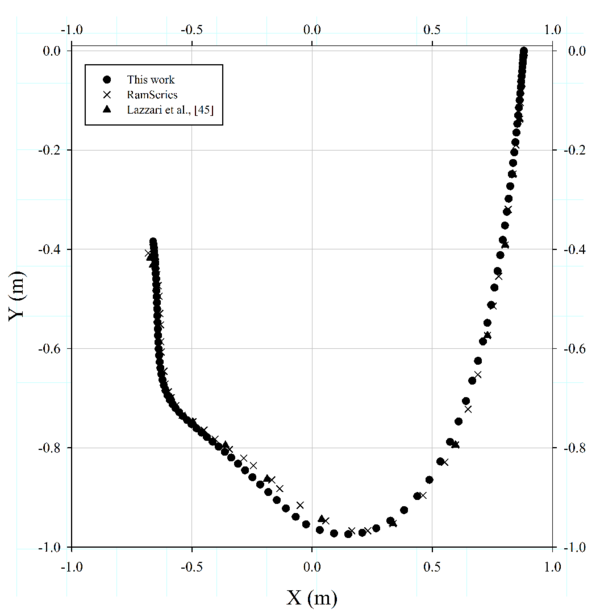 Validation of the non-linear FEM mooring model. Case 2: comparison between computed results of the path of free end of the cable obtained and experimental results of [48] and numerical computed with RamSeries.
