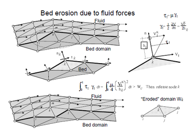 Modeling of bed erosion by dragging of bed material