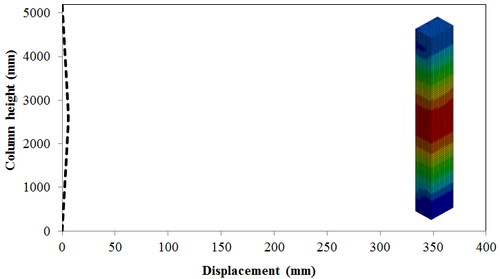 Modeling the effects of high strain rate loading on RC columns using