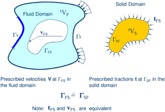 Split of the analysis domain V into fluid and solid   subdomains. Equality of surface tractions and kinematic variables at the   common interface