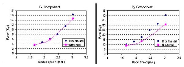 Bravo Espa˜na. Resistance test. Comparison of numerical results with experimental data
