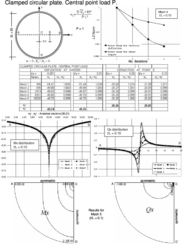Clampled circular plate under central point load. Convergence of  central   deflection for different thicknesses. Upper curves show convergence of the   vertical deflection and the shear angles for a thick plate with the number   of iterations. Lower curves show the distribution of Mₓ and Qₓ along the   central line and their contours