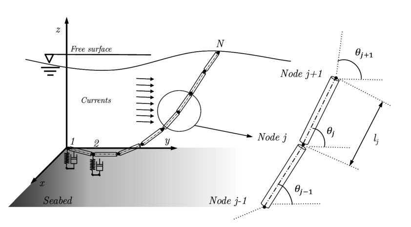 Scheme showing the general approach adopted for the spatial discretization of the cable mooring.