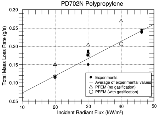 Comparison of PFEM results to experiments for mass loss rate as a function of incident radiant flux
