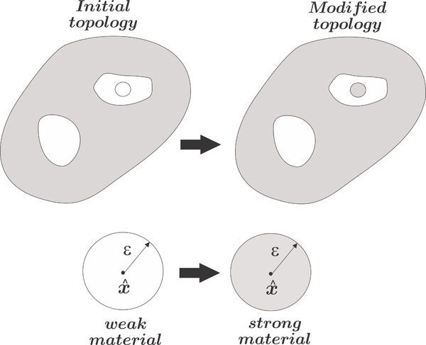 Representation of the initial topology and the update topology for a strong-to-weak material modification (Case A) and for a weak-to-strong material modification (Case B).