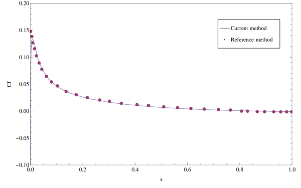 Subsonic laminar flow past a NACA0012 airfoil. Comparison of the obtained skin-friction coefficient Cf distribution with the numerical results of reference [103].